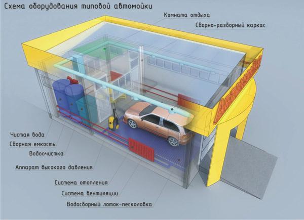 проект автомойки